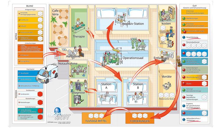 Hospital-Akut-Spielboard-Planspiel-Krankenhauswirtschaft