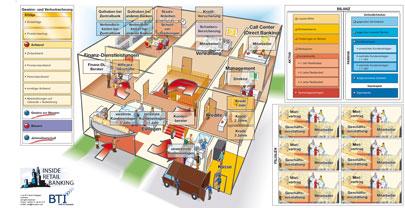 Planspiele für die Bankwirtschaft: Inside-Retail-Banking-Spielbrett-Planspiel