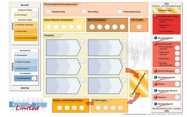 HR-Planspiel: Know-how-Limited-Spielplan