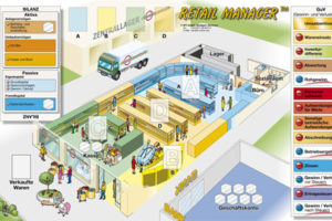 Planspiel-Retail-Manager-Spielbrett
