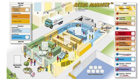 Planspiele für den Einzelhandel - Retail-Manager