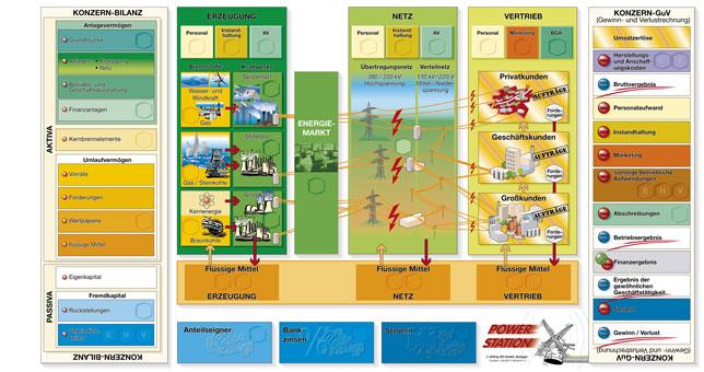 Betriebswirtschaft für Energieversorger - Power-Station-Planspiel-Spielbrett