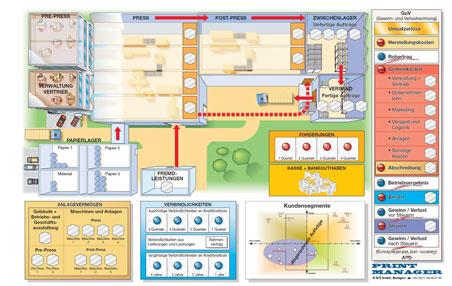 Print-Manager-Spielboard-Planspiel - Betriebswirtschaft für die Druckbranche