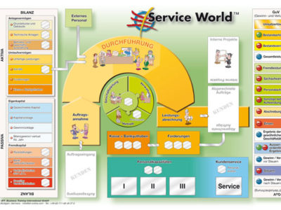 Service-World-Planspiel-Spielbrett-Handel