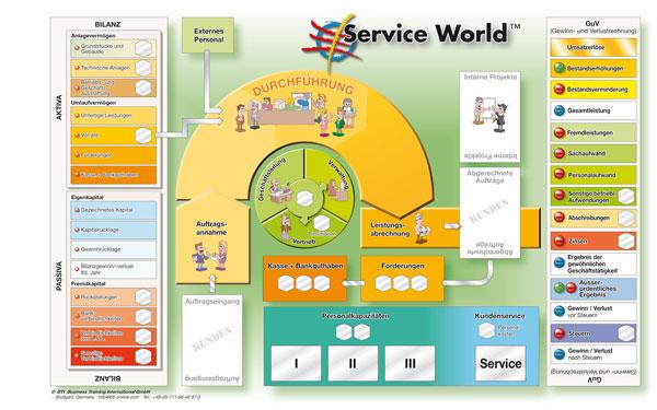 Service-World-Planspiel-Spielbrett-Handel - BWL Know-how für Dienstleistungsunternehmen