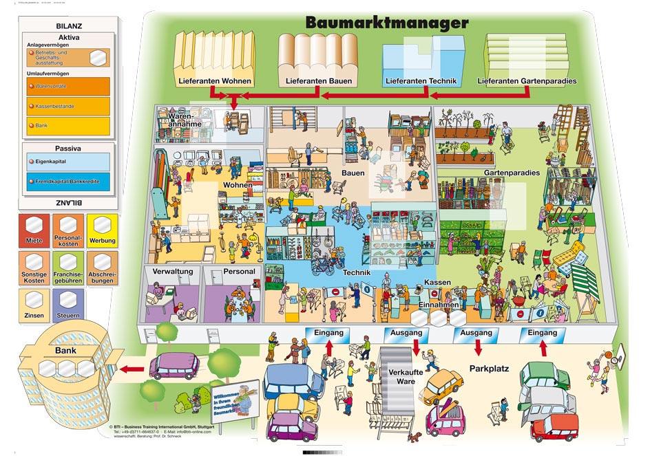Planspiele für den Einzelhandel - Baumarktmanager