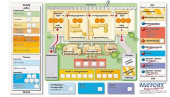Spielbrett-Factory-BWL-Planspiel