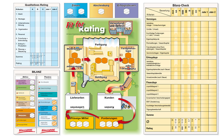 Spielbrett-Fit-for-Rating-Planspiel
