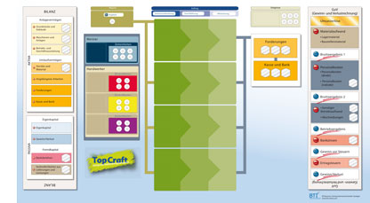 Spielbrett-Handwerk-Planspiel-TopCraft - Betriebswirtschaft für das Handwerk