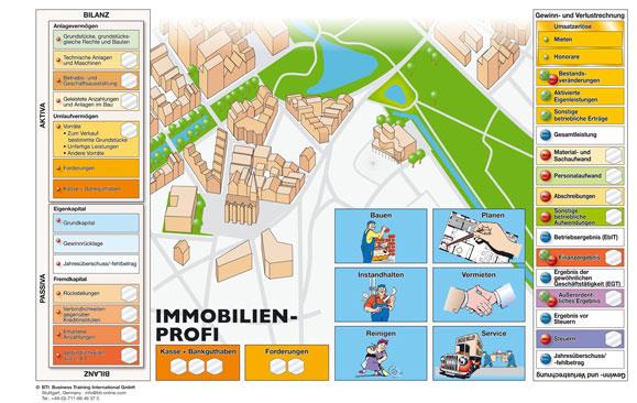 Immobilienmanagement - Spielbrett-Immobilien-Profi-BTI-Planspiel