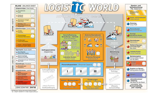 Logistik Spielbrett-Logistic-World-Planspiel