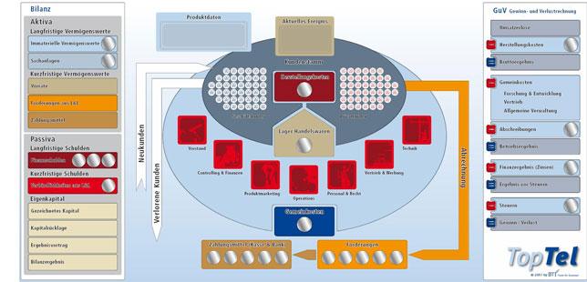 TopTel-Board-Spielboard-Planspiel - Planspiel für die Telekommunikationsbranche