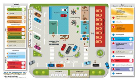 Betriebswirtschaft im Fahrzeughandel: Das Planspiel Car World